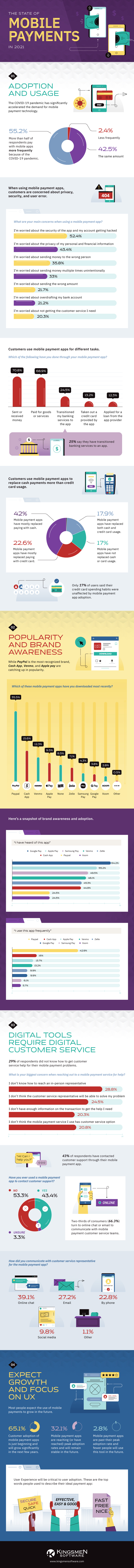 KNG701 - Mobile Payments Infographic